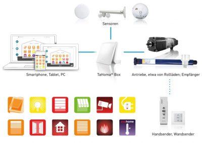 TaHoma-Premium-Grafik1_Presentation_17352