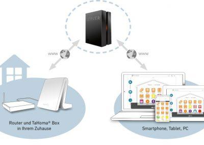 TaHoma-Premium-Grafik2_Presentation_17353